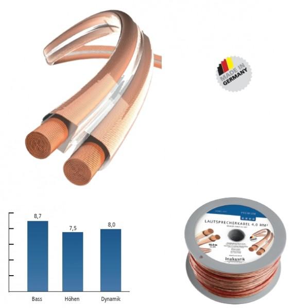 inakustik Premium LS-Kabel 4,0 qmm Minispule 10m
